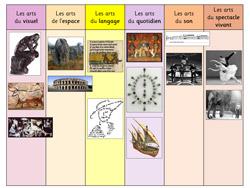 Découvrir les catégories artistiques ~ La Classe des gnomes