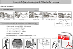 Comprendre La Frise Chronologique De L Histoire Des Hommes La Classe Des Gnomes